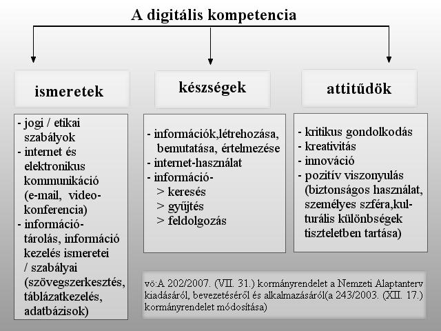 Digitális kompetencia fogalma